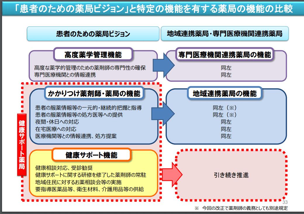 地域 連携 薬局 地域連携薬局が2021年8月施行!厚労省が公布した施設基準・設備一覧